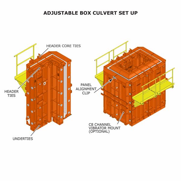 Adjustable box culvert form set up