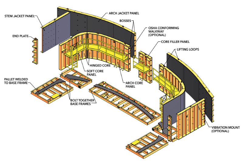 Arch Forming System
