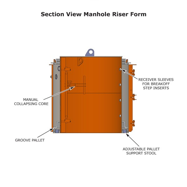 Section view manhole riser form